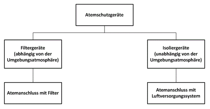 Abb. 3: Einteilung der Atemschutzgeräte