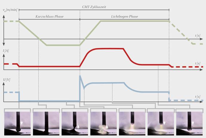 CMT-Prozessablauf mit Drahtvorschub, Strom und Spannung