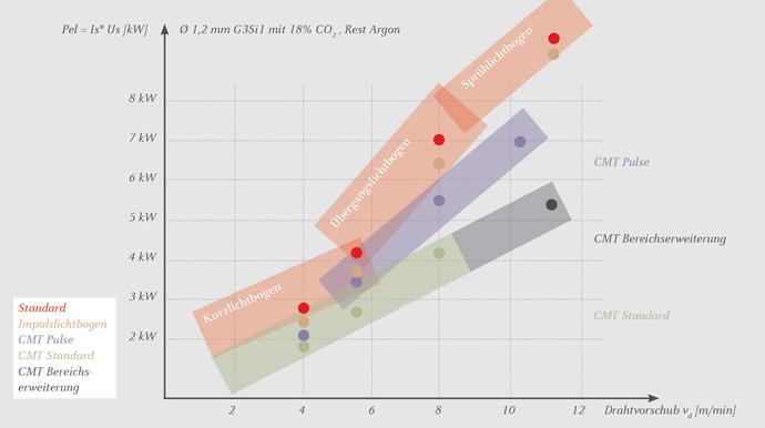 Erweiterung des Prozessfensters von CMT und CMT Pulse mit höherer Dynamik