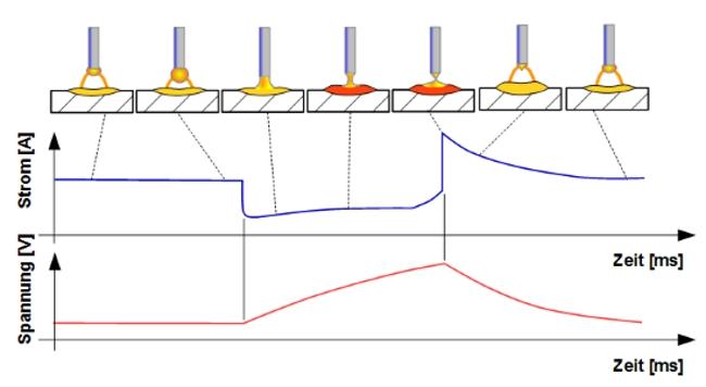 Verlauf klassischer Lichtkurzbogen